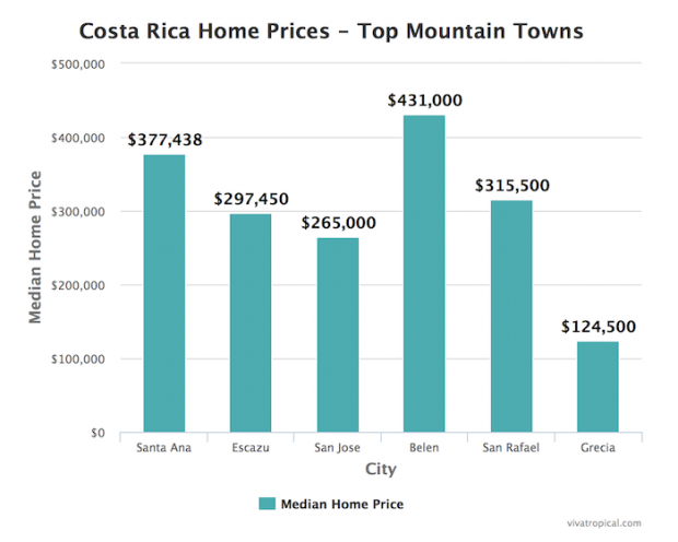 costa rica mountain homes for sale